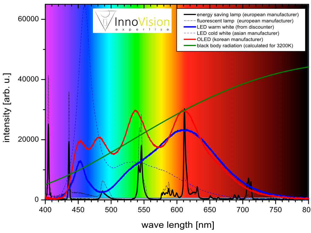 Spectra of different light sources.